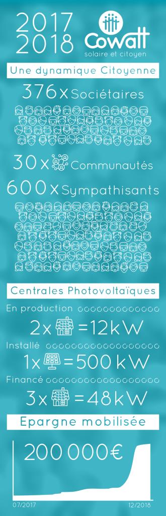 20190200_CoWatt_en_quelques_chiffres